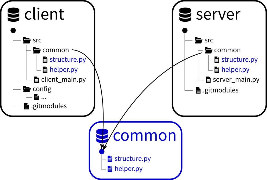 Git submodule example scenario