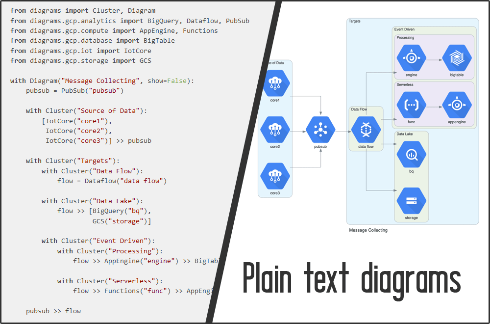 plain text diagrams