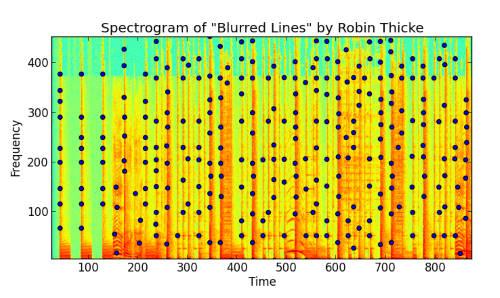 spectogram peaks