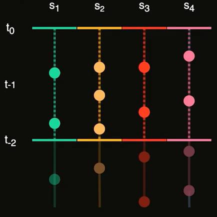 Prometheus TSDB mental model